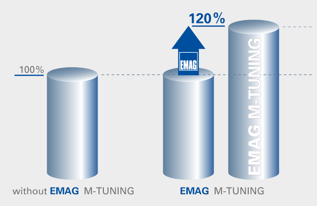 EMAG M-TUNING