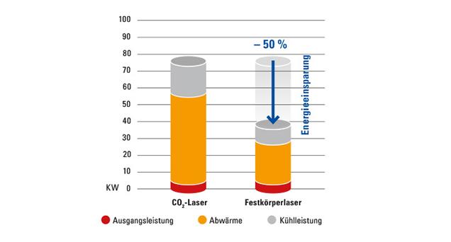 Festkörperlaser reduzieren den Energieverbrauch
